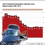 halalos balesetek szama statisztika_181115
